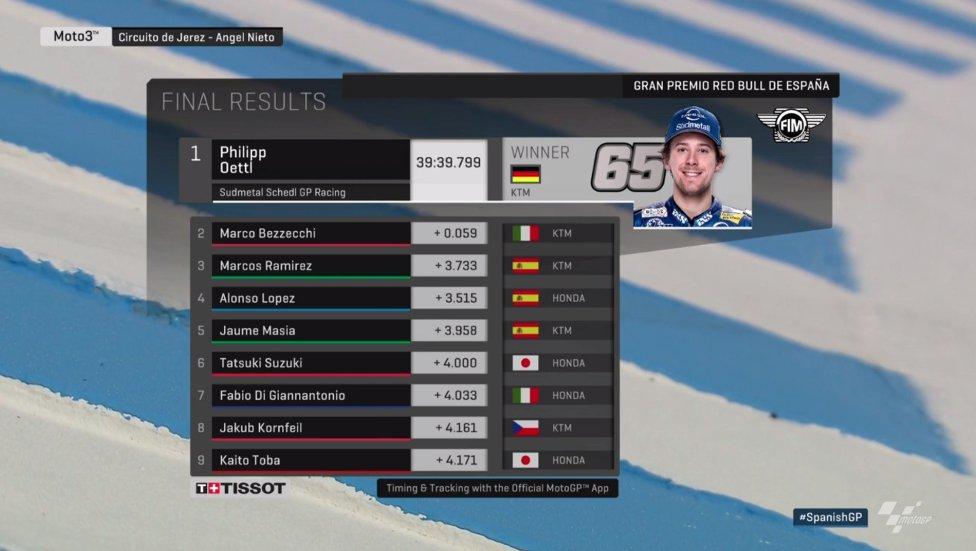 Hasil race Moto3 Jerez 2018